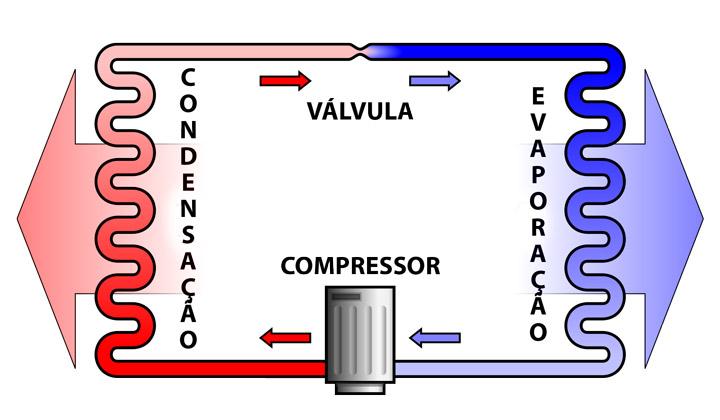 Como funciona um ar-condicionado?